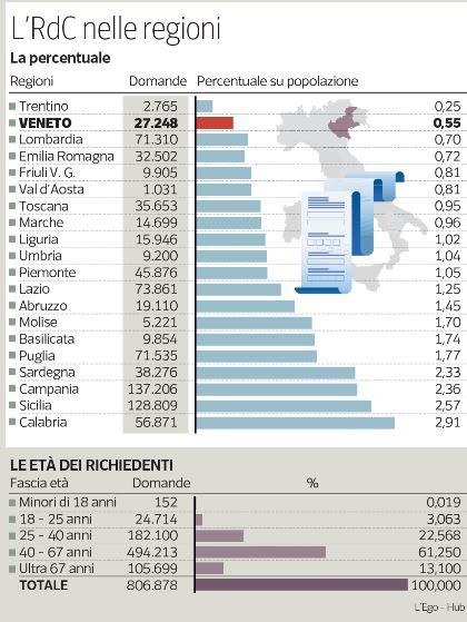 Boom reddito di cittadinanza in Campania e in Calabria. In Veneto…